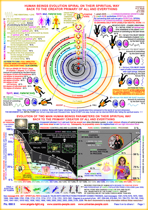 The spiral of evolution of human beings on their spiritual path back to the Prime Creator